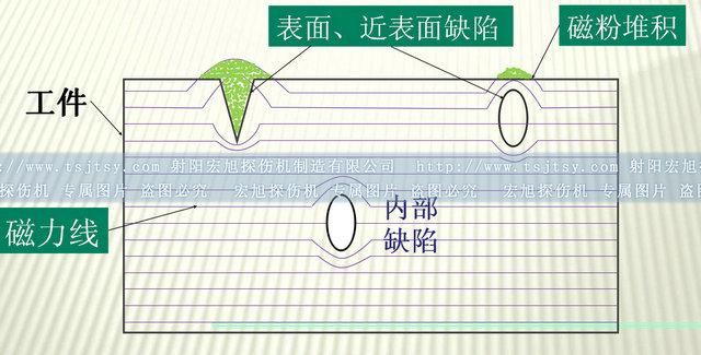 磁粉探伤的原理及检测程序图示说明