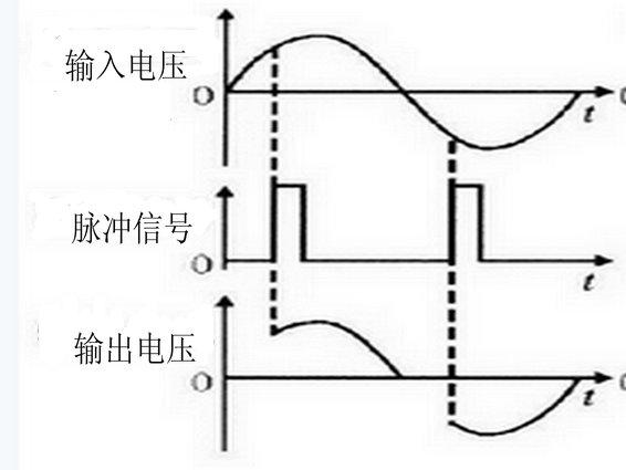 仪中采用双向可控硅并联组成调压电路