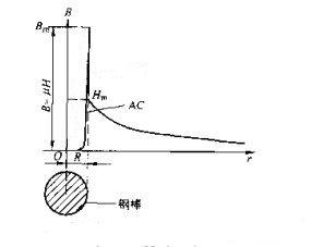 磁粉探伤机交流磁化磁感应强度