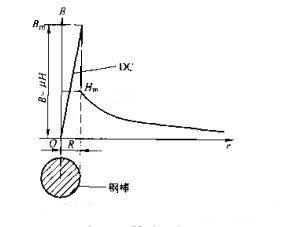 磁粉探伤机直流磁化磁感应强度