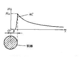 磁粉探伤机交流磁化磁场强度